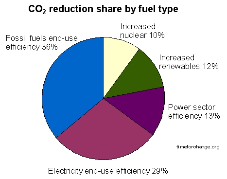 the main cause of global warming The main cause of global warming is the greenhouse effect the way humans behave is the reason that greenhouse gas trap more heat automobiles are the main cause of the greenhouse gases to to trap the heat.